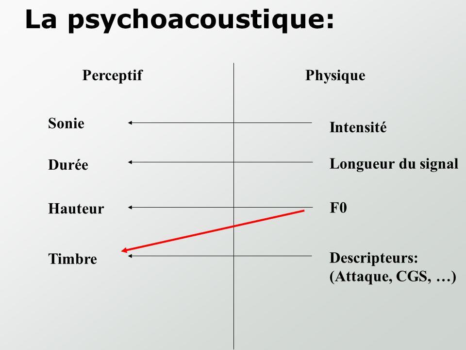 La psychoacoustique: Perceptif Physique Hauteur Sonie Durée Timbre