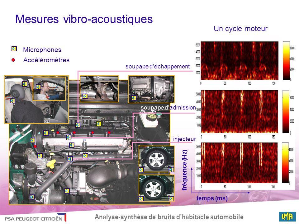 Mesures vibro-acoustiques