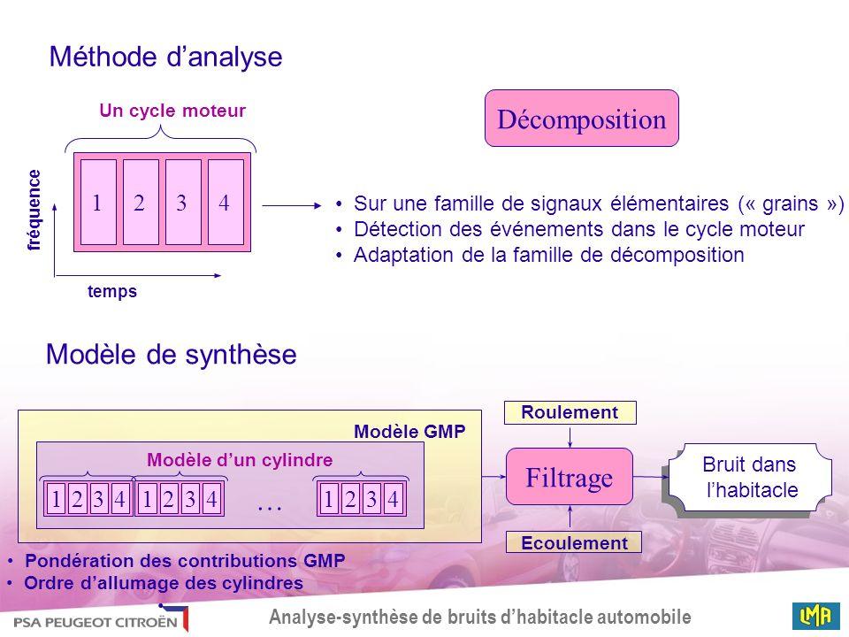 Pondération des contributions GMP Ordre d'allumage des cylindres