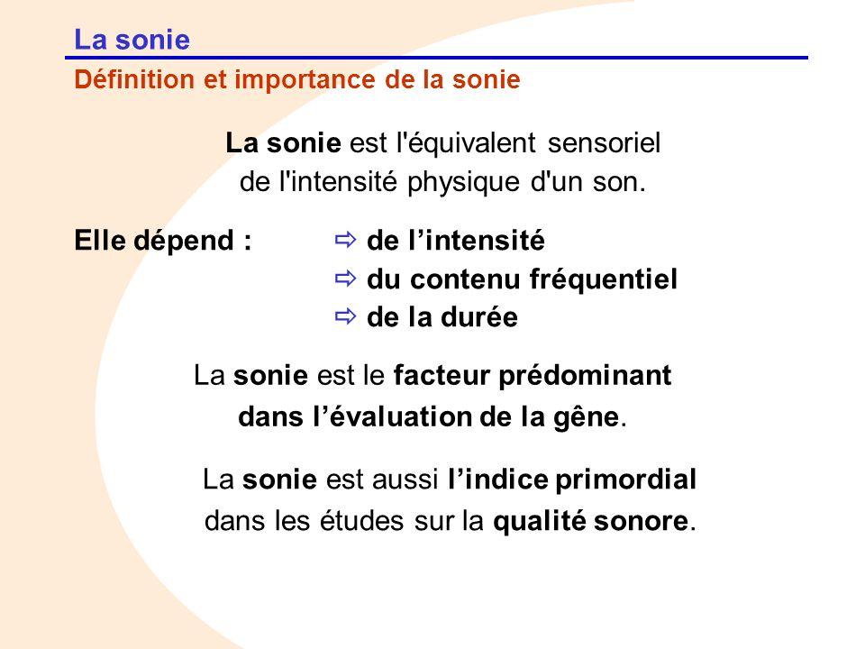La sonie est l équivalent sensoriel de l intensité physique d un son.