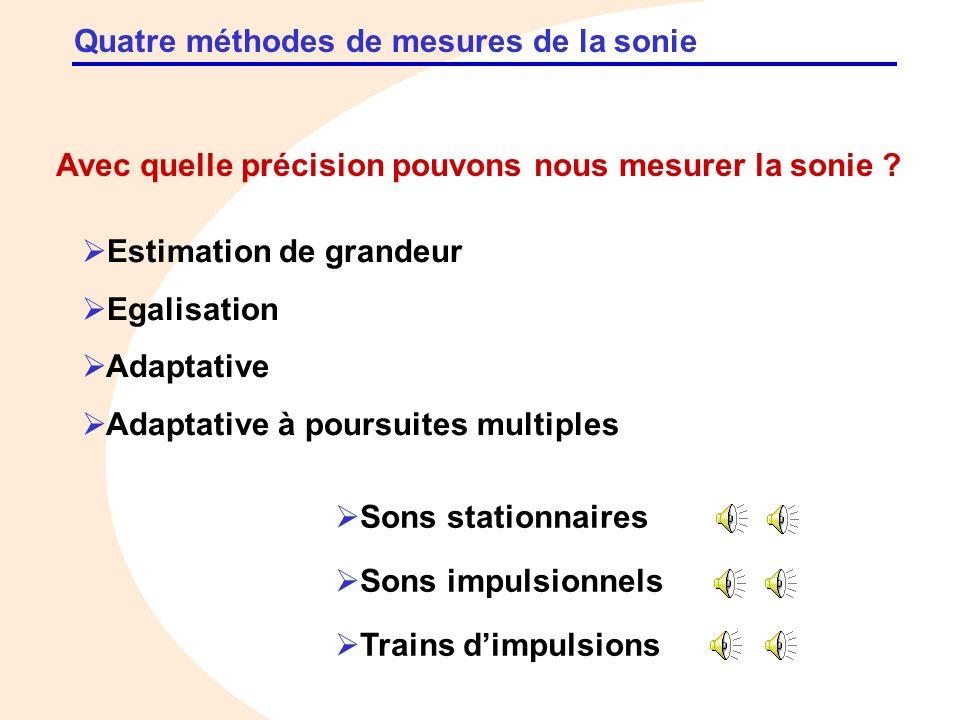 Quatre méthodes de mesures de la sonie