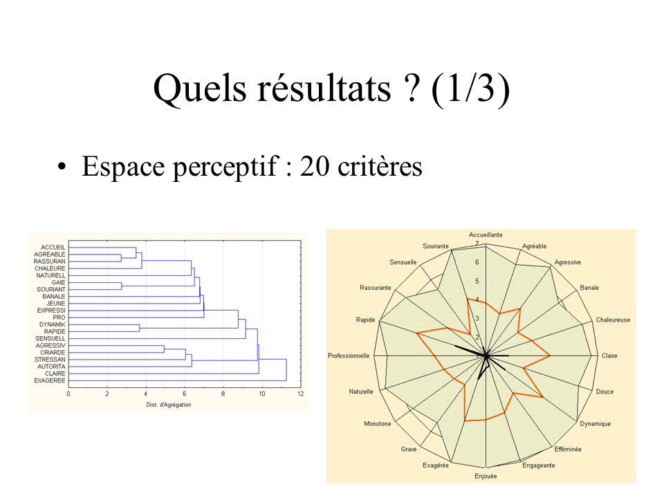 Quels résultats (1/3) Espace perceptif : 20 critères