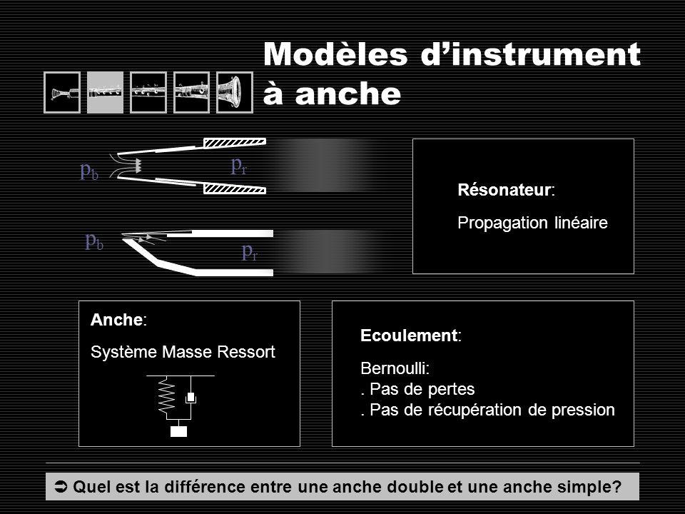 Modèles d'instrument à anche