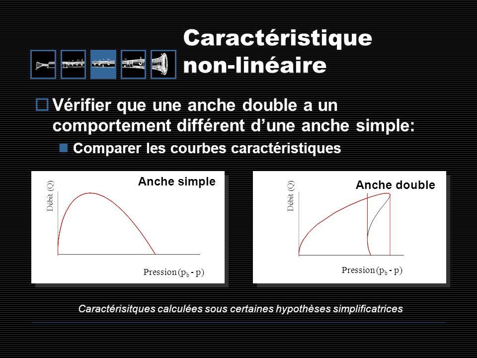 Caractéristique non-linéaire