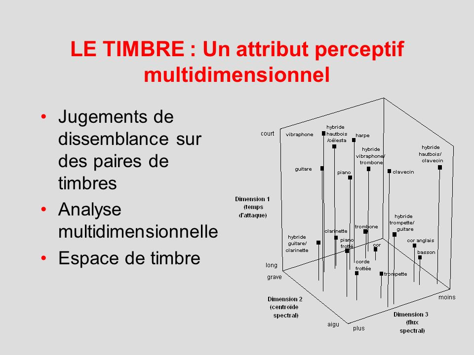 LE TIMBRE : Un attribut perceptif multidimensionnel