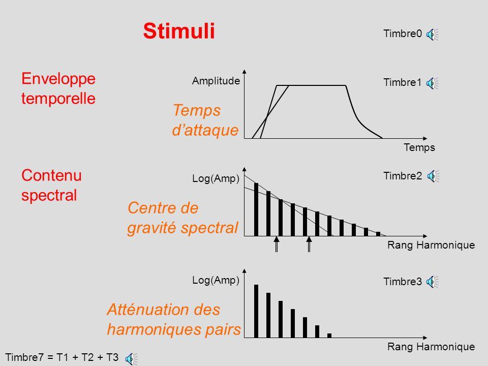 Stimuli Enveloppe temporelle Temps d'attaque Contenu spectral