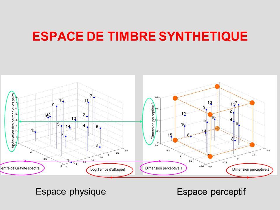 ESPACE DE TIMBRE SYNTHETIQUE