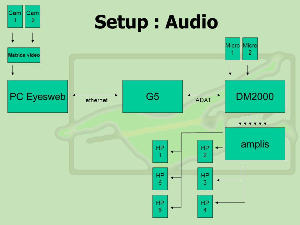 Setup : Audio PC Eyesweb G5 DM2000 amplis Cam 1 Cam 2 Micro 1 Micro 2
