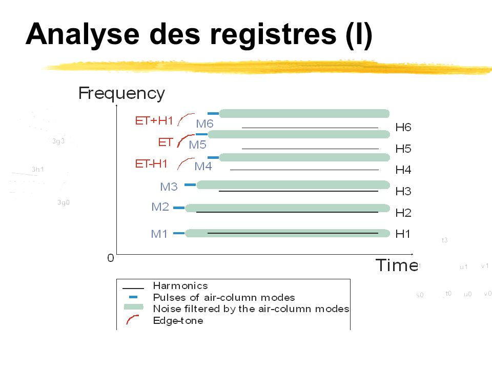 Analyse des registres (I)