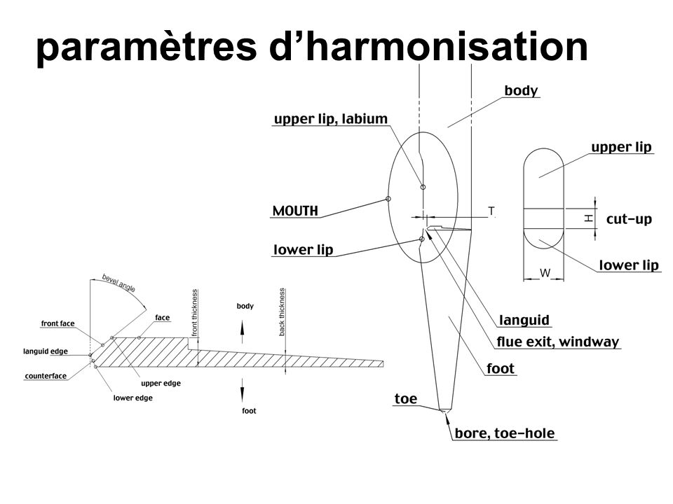 paramètres d'harmonisation