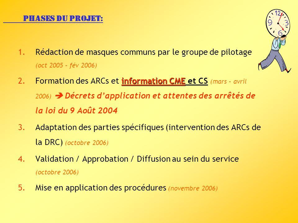 Phases du projet: Rédaction de masques communs par le groupe de pilotage (oct 2005 – fév 2006)
