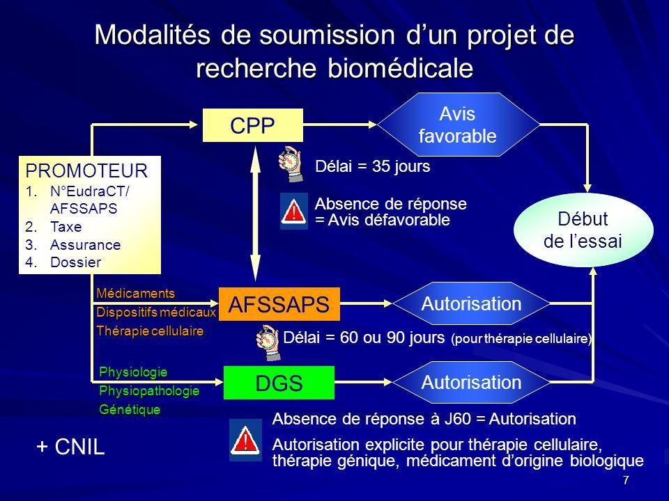 Modalités de soumission d'un projet de recherche biomédicale