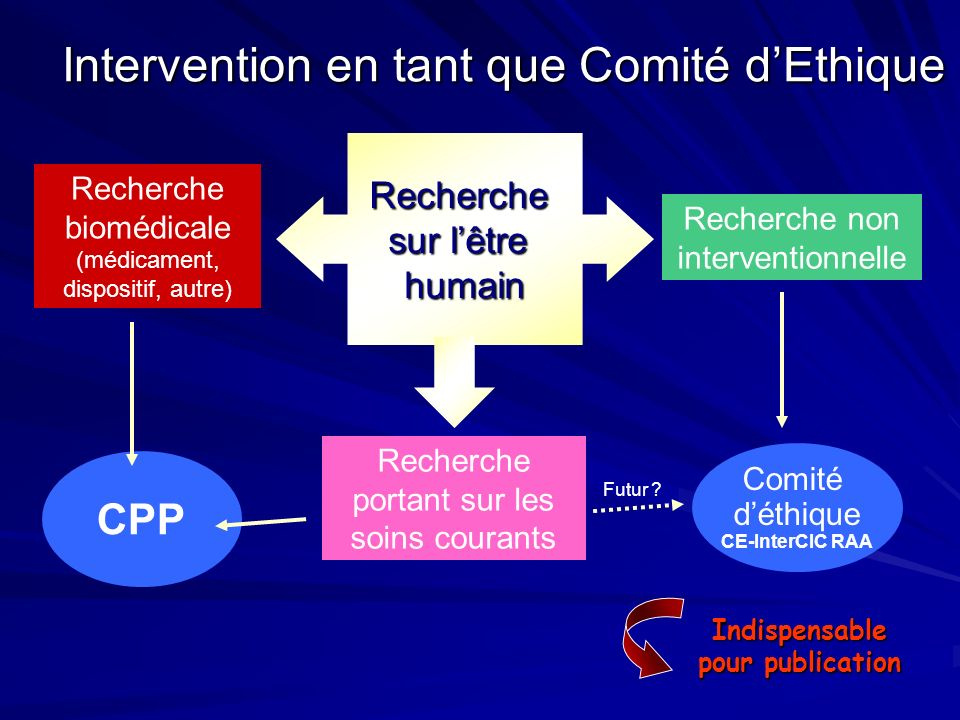 Intervention en tant que Comité d'Ethique