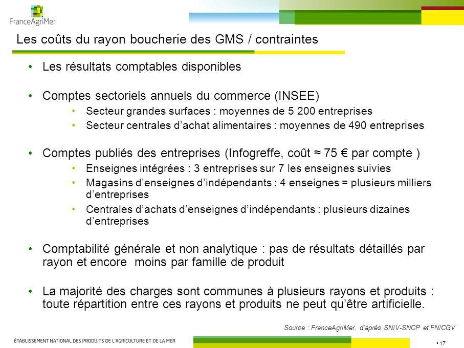 Les coûts du rayon boucherie des GMS / contraintes