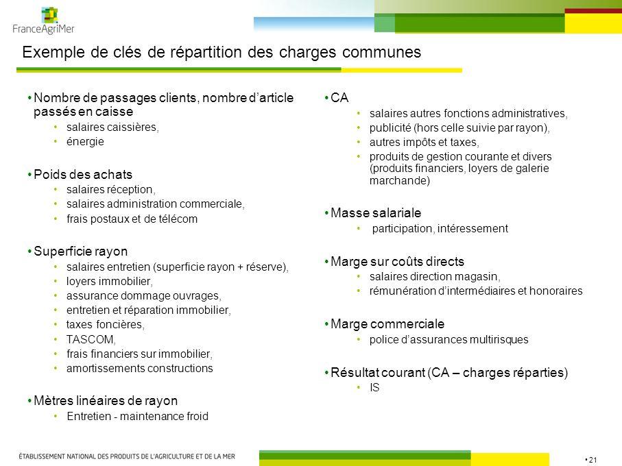 Exemple de clés de répartition des charges communes