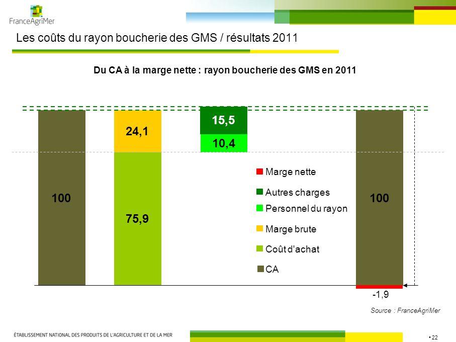 Les coûts du rayon boucherie des GMS / résultats 2011