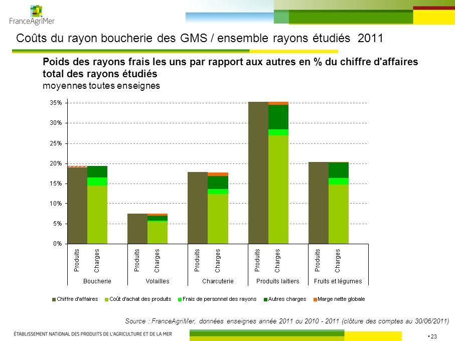 Coûts du rayon boucherie des GMS / ensemble rayons étudiés 2011
