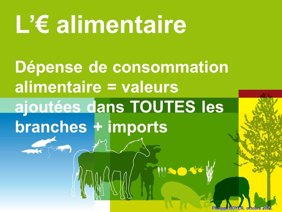 L'€ alimentaire Dépense de consommation alimentaire = valeurs ajoutées dans TOUTES les branches + imports.