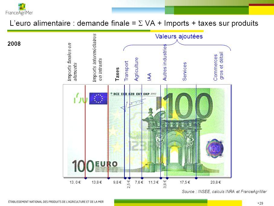 L'euro alimentaire : demande finale =  VA + Imports + taxes sur produits