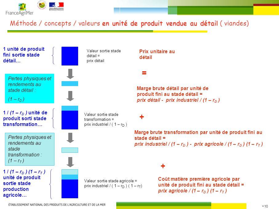 Méthode / concepts / valeurs en unité de produit vendue au détail ( viandes)
