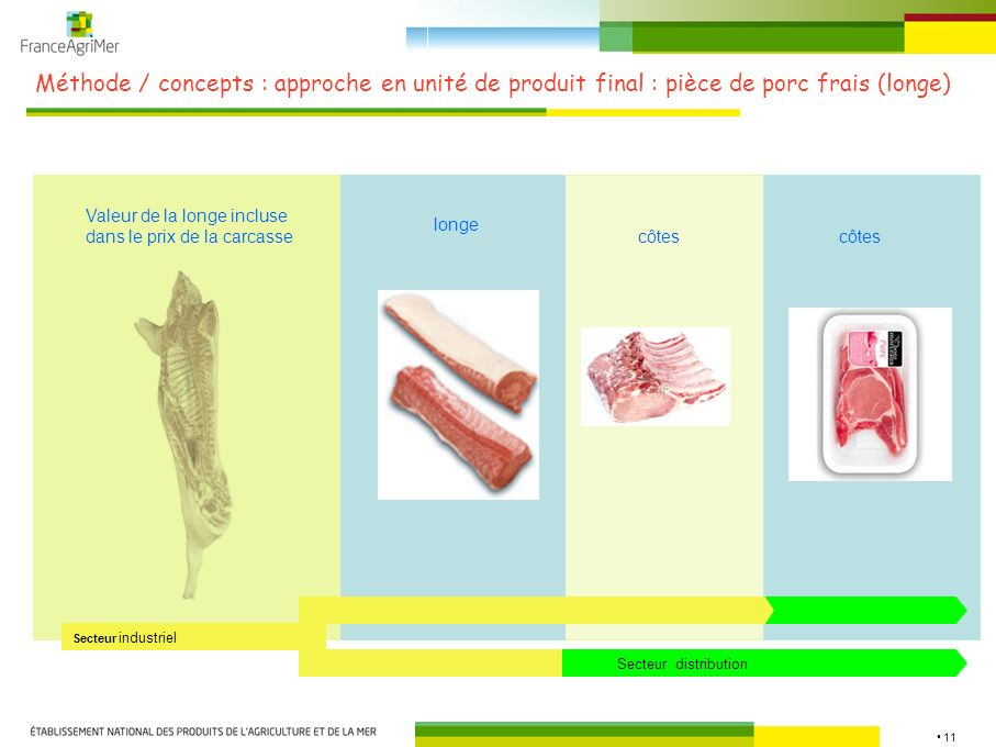 Méthode / concepts : approche en unité de produit final : pièce de porc frais (longe)