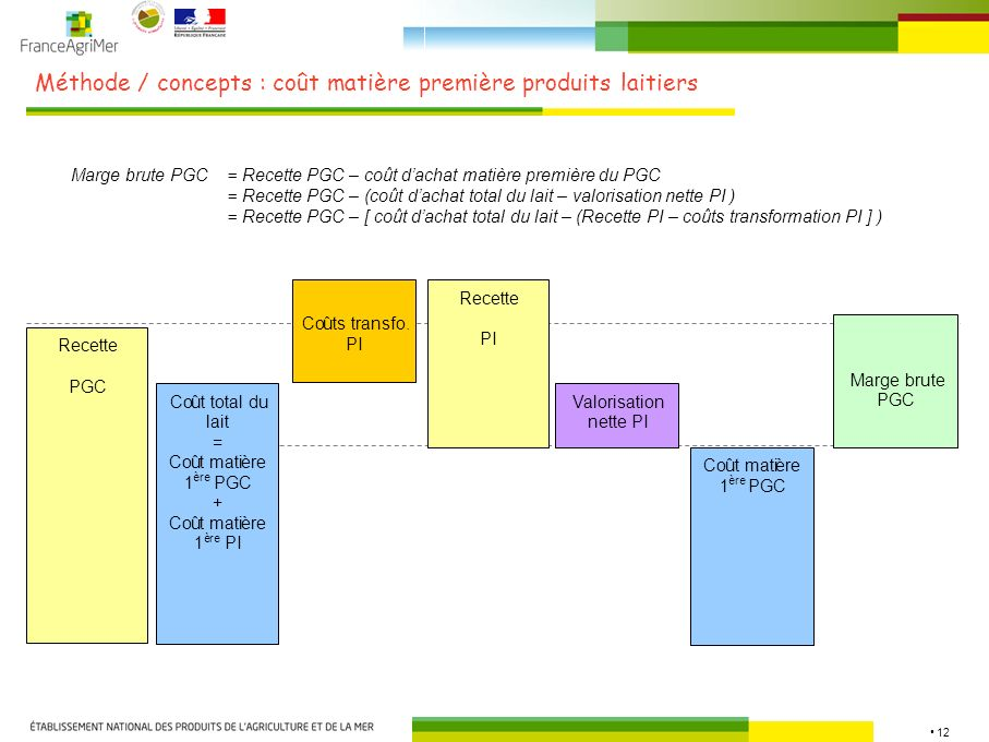 Méthode / concepts : coût matière première produits laitiers