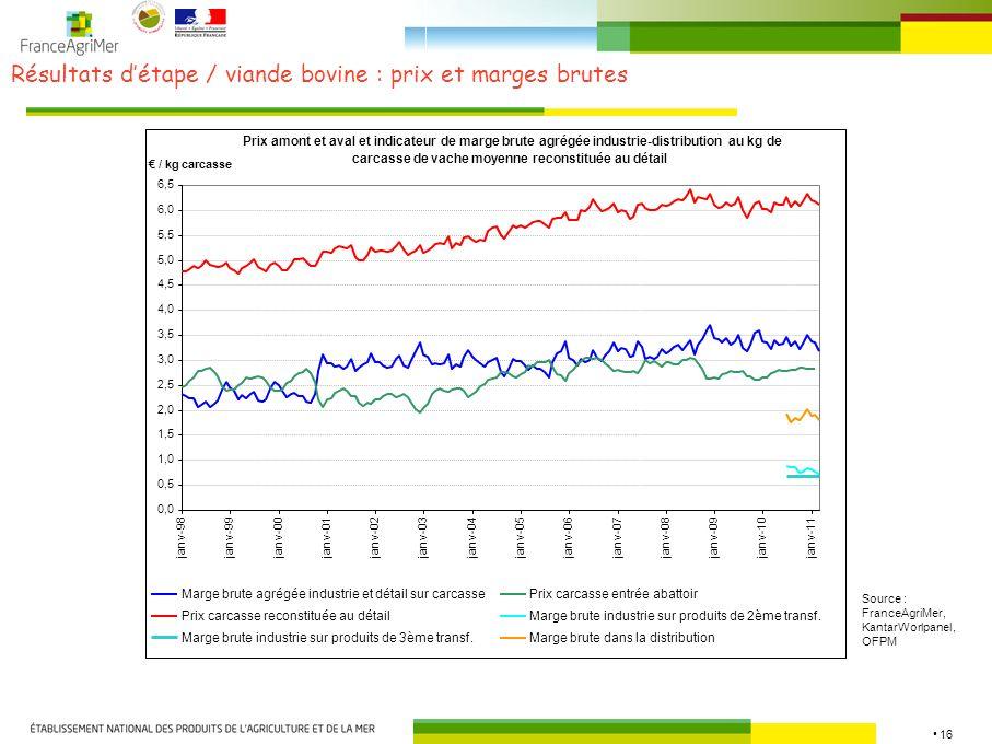 Résultats d'étape / viande bovine : prix et marges brutes