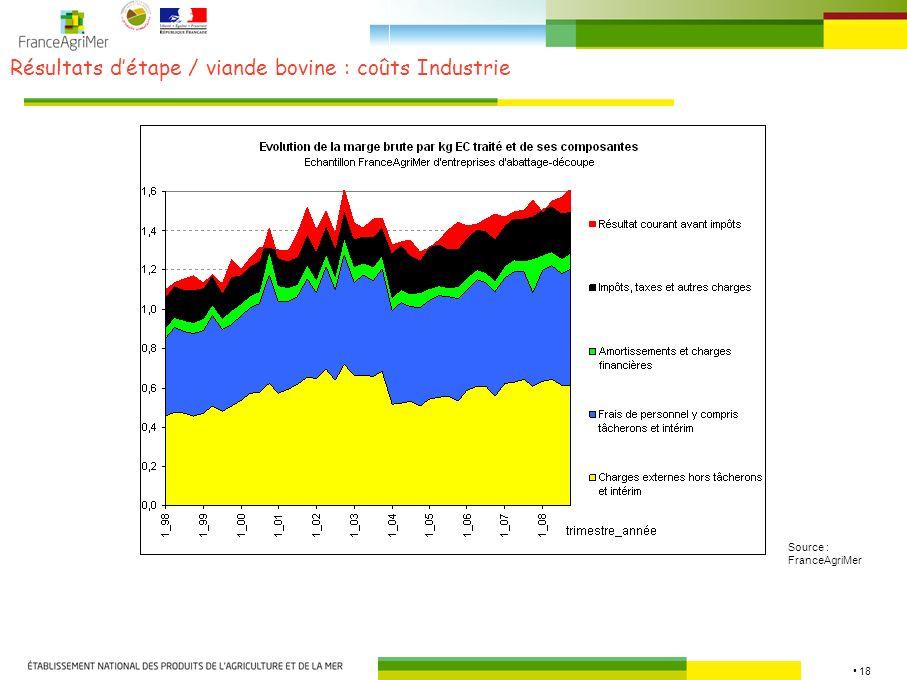 Résultats d'étape / viande bovine : coûts Industrie