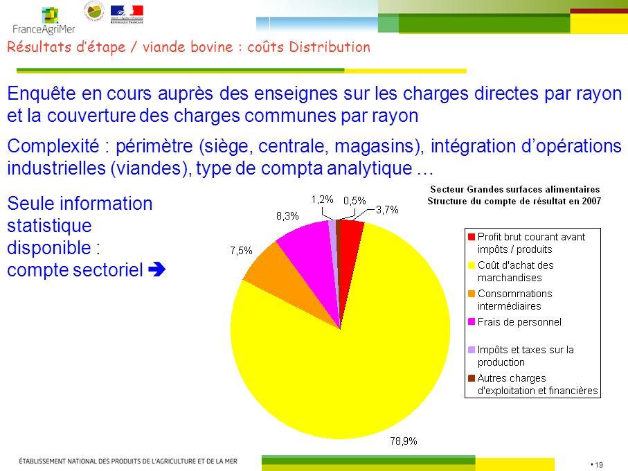 Résultats d'étape / viande bovine : coûts Distribution