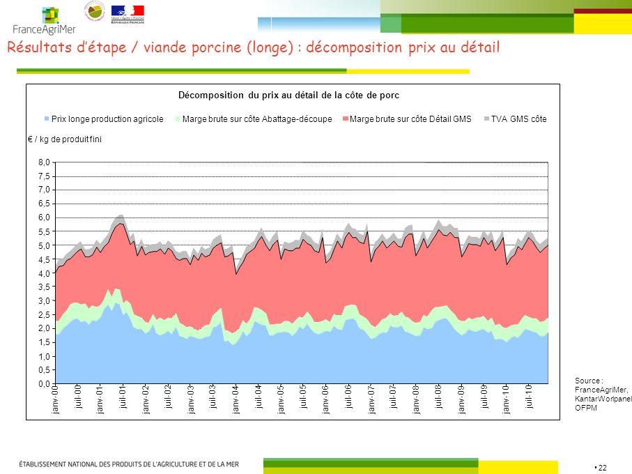 Résultats d'étape / viande porcine (longe) : décomposition prix au détail