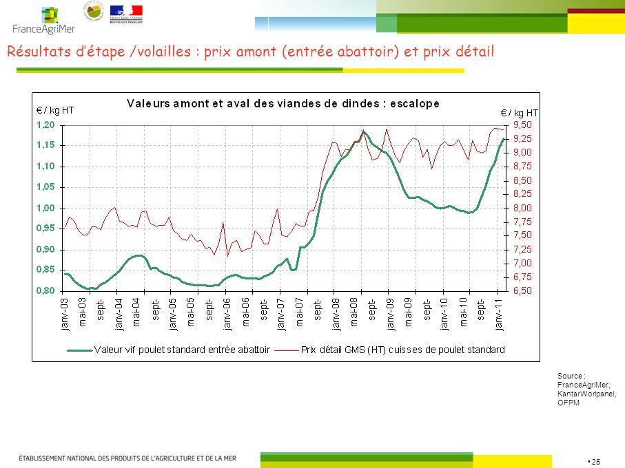 Résultats d'étape /volailles : prix amont (entrée abattoir) et prix détail