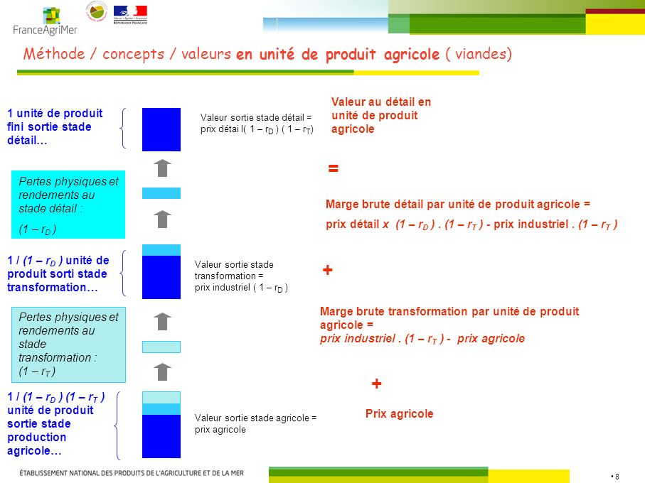 Méthode / concepts / valeurs en unité de produit agricole ( viandes)