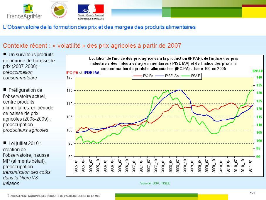 Contexte récent : « volatilité » des prix agricoles à partir de 2007