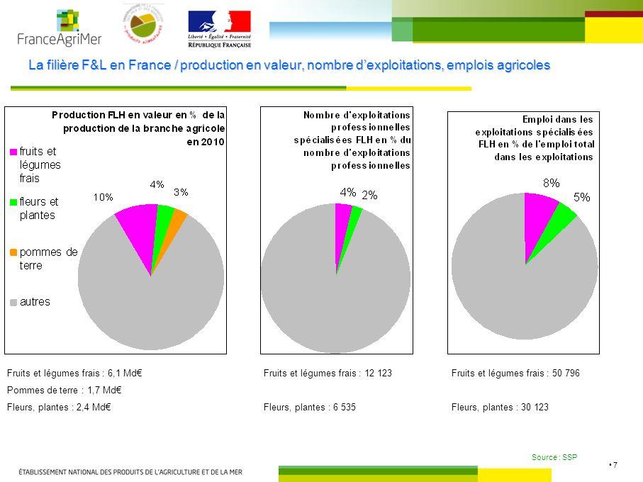 La filière F&L en France / production en valeur, nombre d'exploitations, emplois agricoles
