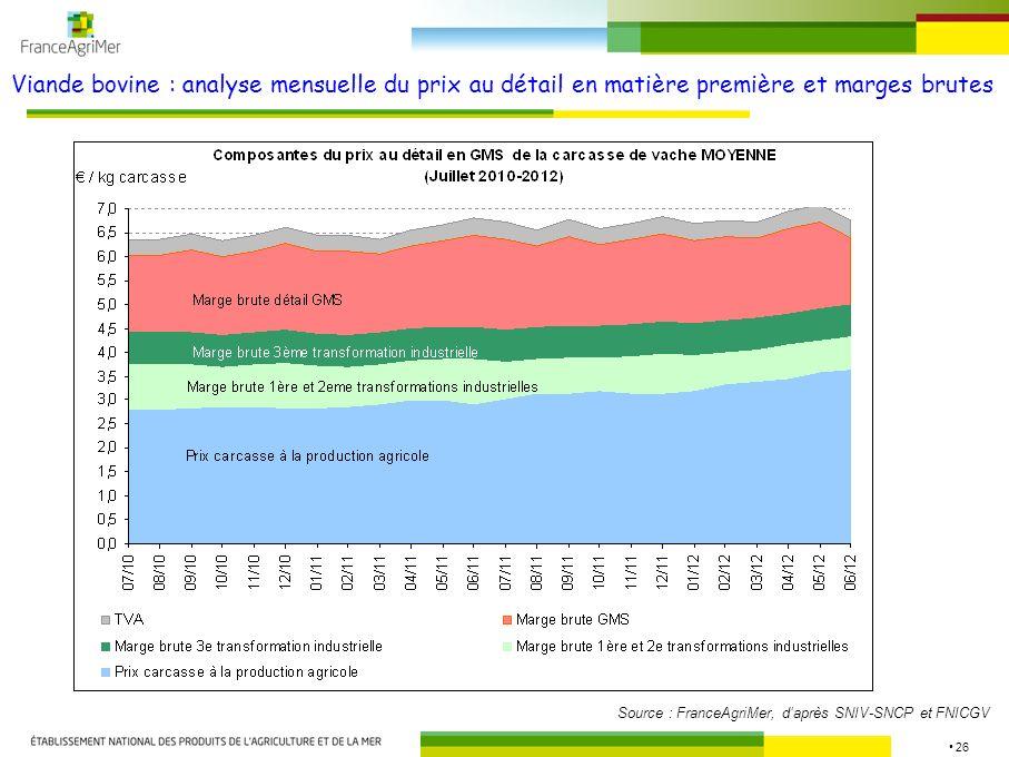 Viande bovine : analyse mensuelle du prix au détail en matière première et marges brutes