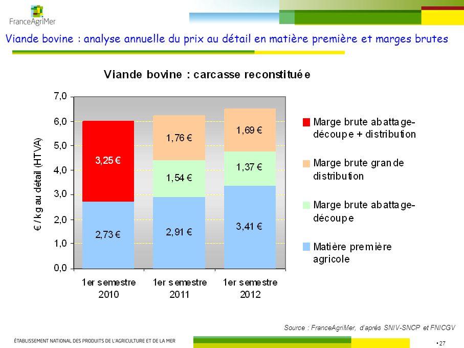 Viande bovine : analyse annuelle du prix au détail en matière première et marges brutes