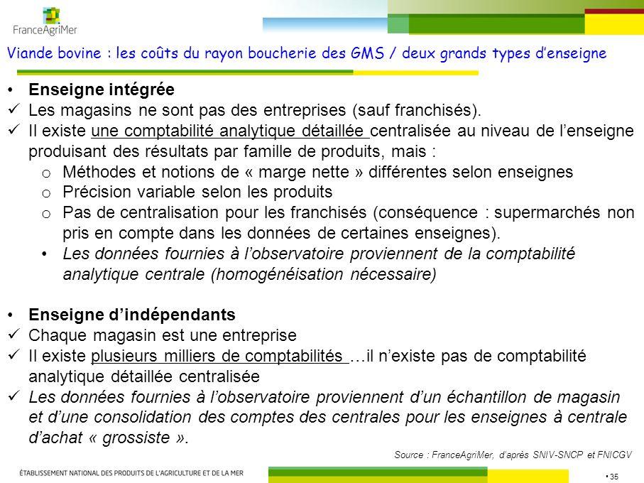 Les magasins ne sont pas des entreprises (sauf franchisés).