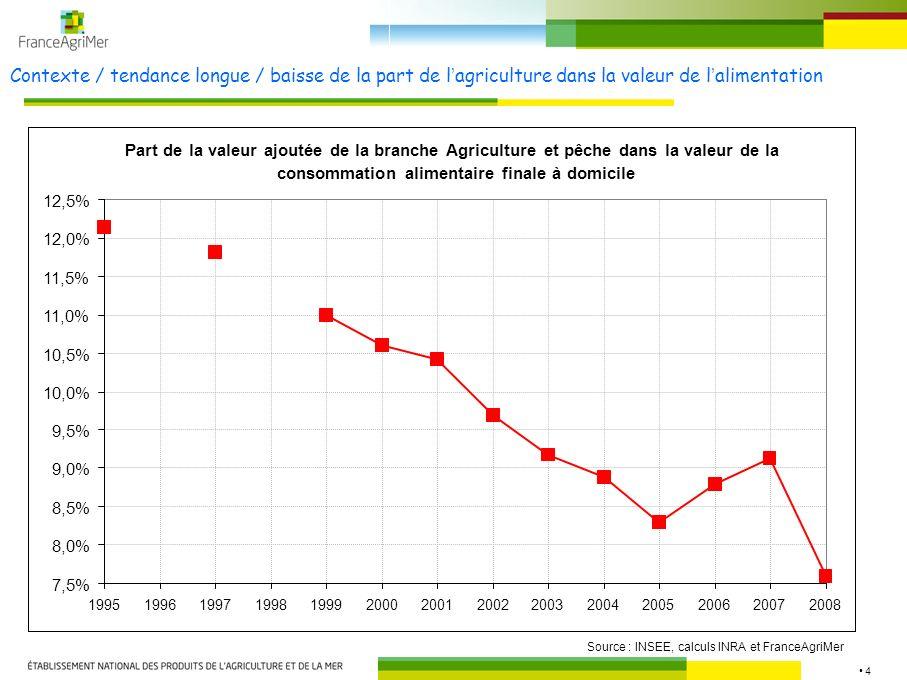Contexte / tendance longue / baisse de la part de l'agriculture dans la valeur de l'alimentation