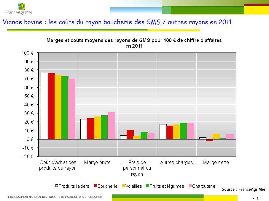 Viande bovine : les coûts du rayon boucherie des GMS / autres rayons en 2011