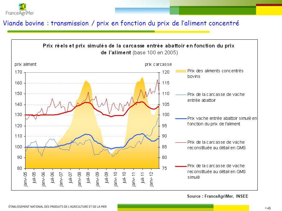 Viande bovine : transmission / prix en fonction du prix de l'aliment concentré