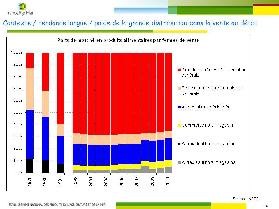 Contexte / tendance longue / poids de la grande distribution dans la vente au détail
