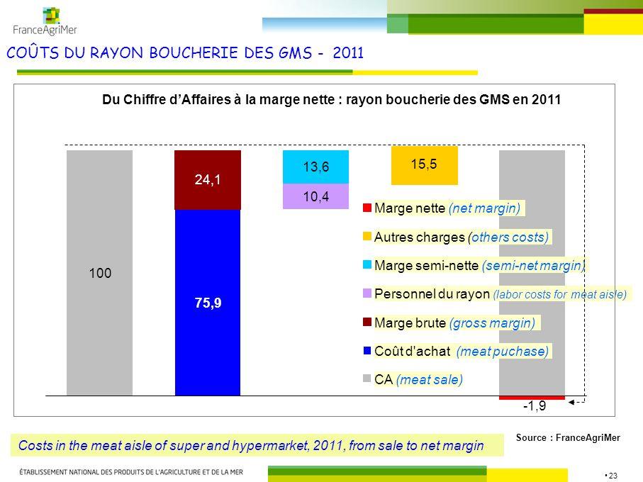 COÛTS DU RAYON BOUCHERIE DES GMS - 2011