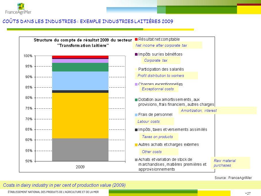 COÛTS DANS LES INDUSTRIES : EXEMPLE INDUSTRIES LAITIÈRES 2009