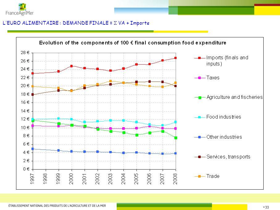 L'EURO ALIMENTAIRE : DEMANDE FINALE =  VA + Imports