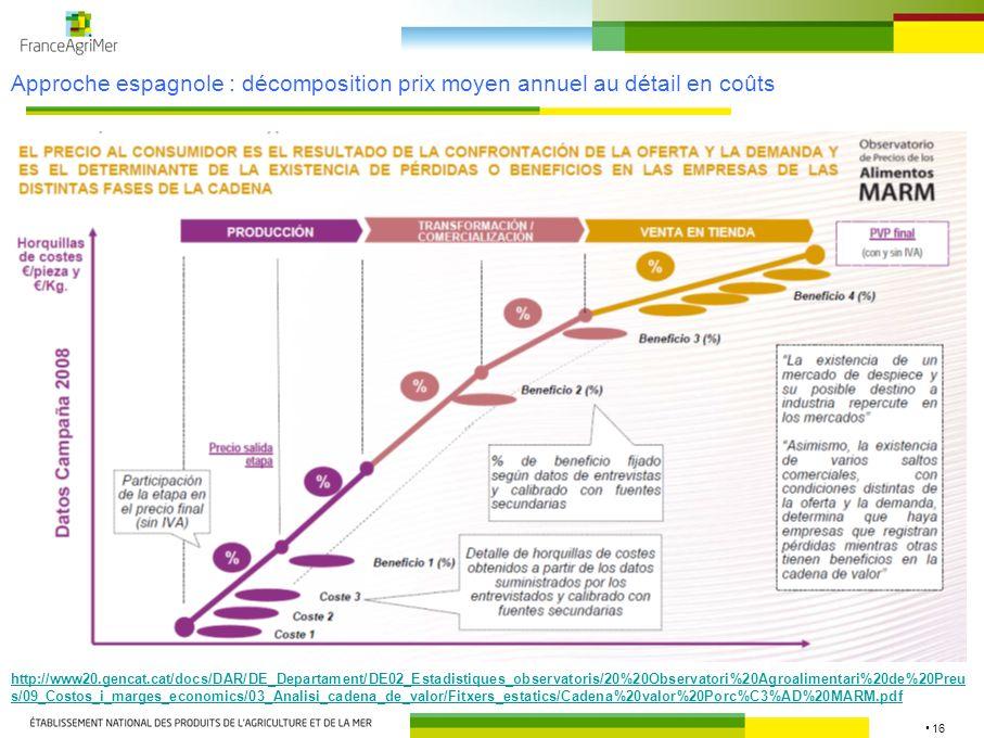 Approche espagnole : décomposition prix moyen annuel au détail en coûts