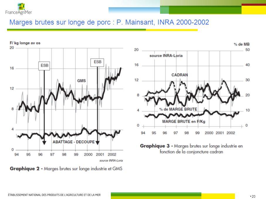 Marges brutes sur longe de porc : P. Mainsant, INRA 2000-2002