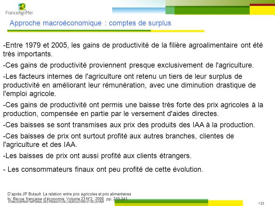 Approche macroéconomique : comptes de surplus