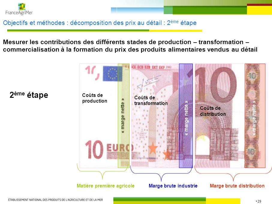 Objectifs et méthodes : décomposition des prix au détail : 2ème étape