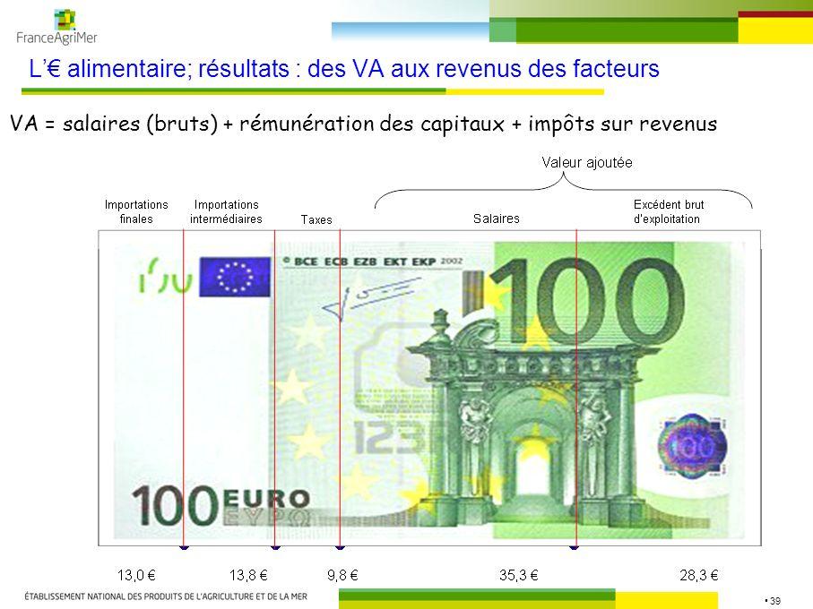 L'€ alimentaire; résultats : des VA aux revenus des facteurs