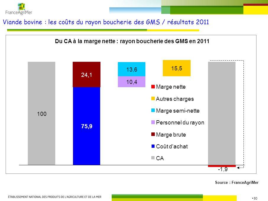 Viande bovine : les coûts du rayon boucherie des GMS / résultats 2011